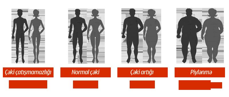 Bədən çəki indeksi